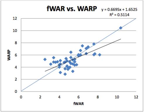 fWAR vs. WARP