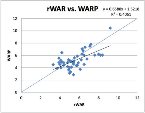 rWAR vs. WARP