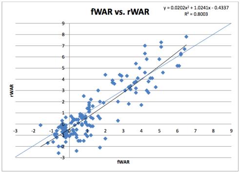 fWAR vs. rWAR