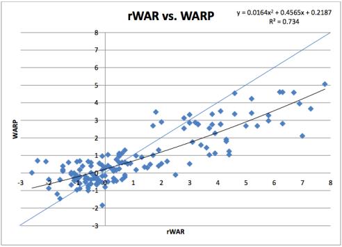 rWar vs. WarP pitchers