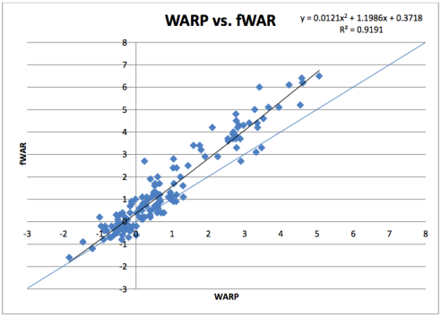 WARP vs. fWAR